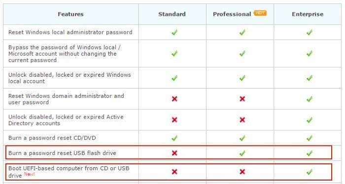 PCUnlocker Windows 10 (und früher) und wie Sie Ihr Passwort zurücksetzen