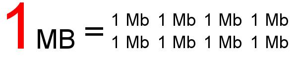 Megabit vs.  Megabyte: Wussten Sie, dass Ihre Internetgeschwindigkeit aufgrund des Missverständnisses zwischen Megabit und Megabyte möglicherweise nicht so hoch ist, wie Sie es wahrgenommen haben?  Damit wir uns verstehen.
