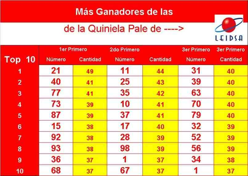 Ergebnisse Tabelle Gewinner Lotterie Quiniela blass