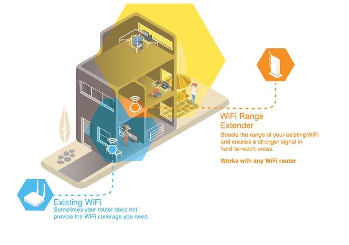 Der Unterschied zwischen einem WiFi-Verstärker, einem Repeater und einem Extender, einem Verstärker, einem Verstärker, einem Repeater und einem WiFi-Extender ist im Grunde der gleiche und wird häufig synonym verwendet, obwohl es einige Unterschiede in der Funktion von jedem gibt.