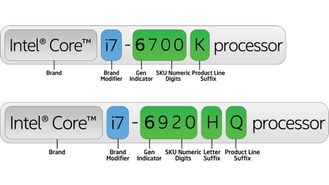 Intel Core i3 vs i5 vs i7: Welches sollten Sie kaufen?  Der Name des Intel-Prozessors ist eine große alte Kiste des Chaos.  Wenn Sie sich jemals über die Unterschiede zwischen i3, i5 und i7 verwirrt fühlen, wird dieser Artikel die Dinge klären.