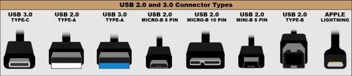 USB 3.1 Gen 2 vs.  USB 3.1 Gen 1: Wie unterscheiden sie sich?  Der USB-Standard ist heutzutage etwas schwer zu verstehen.  Finden Sie den Unterschied zwischen USB 3.1 Gen 1 und Gen 2 heraus und warum USB 3.1 Gen 2 besser ist als Gen 1.