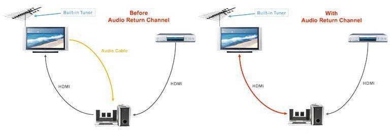 Was ist HDMI ARC und wie funktioniert es?  Auf Ihrem HDTV haben Sie möglicherweise ein kleines Symbol bemerkt, das besagt